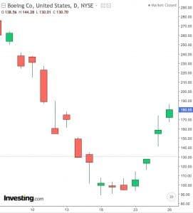 Boeing rebond bourse