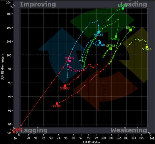 force relative secteurs S&P 500