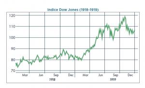 Dow Jones grippe espagnole