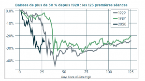 S&P 500 krachs
