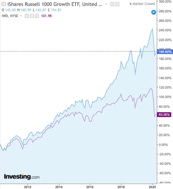 graphe ETF growth vs ETF value