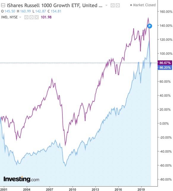 value vs growth sur 10 ans