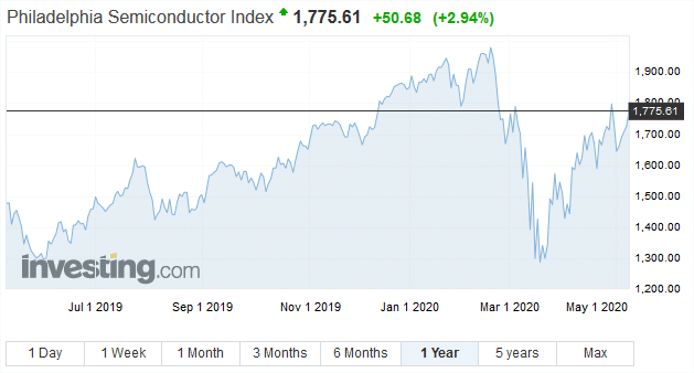 semiconductor index