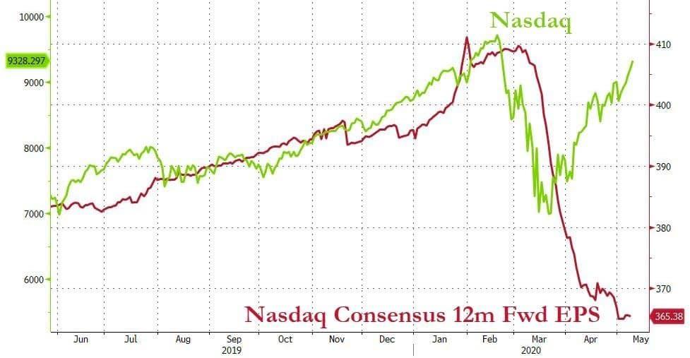 graphe bourse vs économie réelle