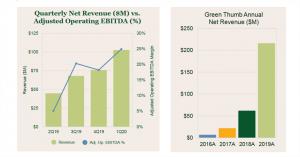 revenus Green Thumb Industries