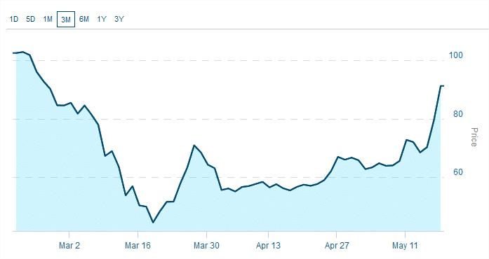 graphe marijuana index