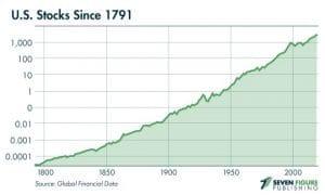 graphe stocks Etats-Unis