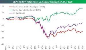 évolution achats clôture S&P 500 2020