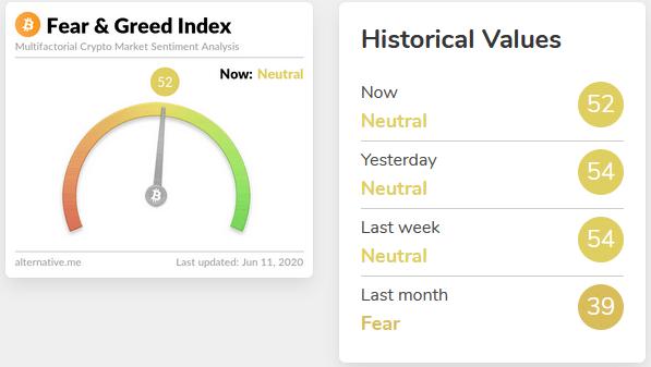 Fear & Greed Index