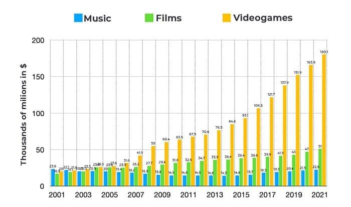 Evolution CA musique, cinéma et jeu vidéo