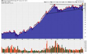 graphe bourse NBI