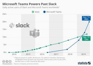 Evolution des utilisateurs de Teams et de Slack