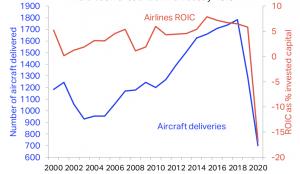 les livraisons d'avions neufs ont chuté