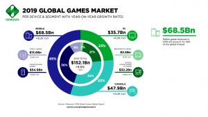 marché du jeu vidéo