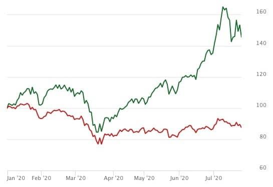 évolution du Hang Seng Tech Index depuis le 1er janvier