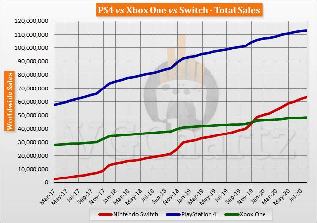 Evolution ventes de console