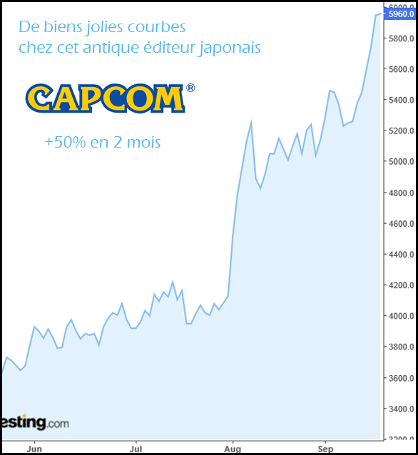 capcom graphe bourse