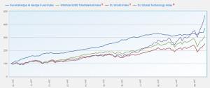 comparaison graphique IA tech bourse