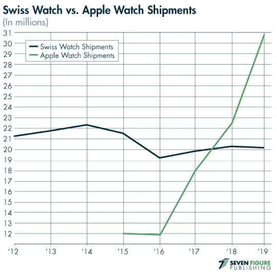 livraisons montres suisses vs apple watch
