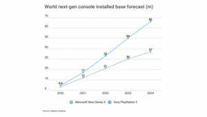 Microsoft Sony évolution