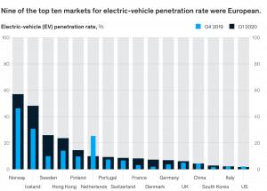 Taux de pénétration du véhicule électrique
