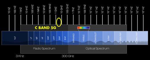 bande C 5G