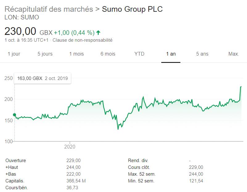sumo groupe graphe bourse