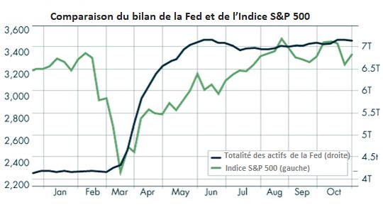 bilan Fed et performance S&P 500