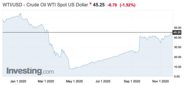 WTI graphe bourse