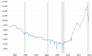 production journalière étrole USA