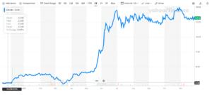 Endor graphe bourse