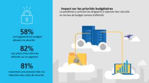 évolution budget cybersécurité