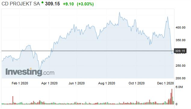 CD Projekt Red graphe bourse