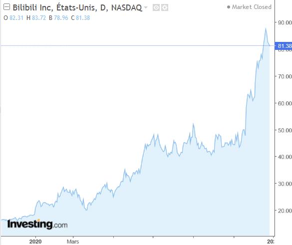 Bilibili graphe bourse