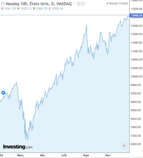 performance bourse nasdaq 100 2020