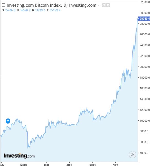 bitcoin graphe bourse 2020