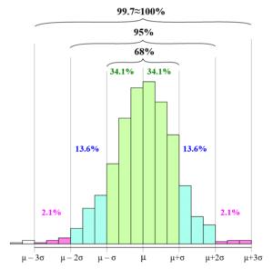 graphe données normalement distribuées