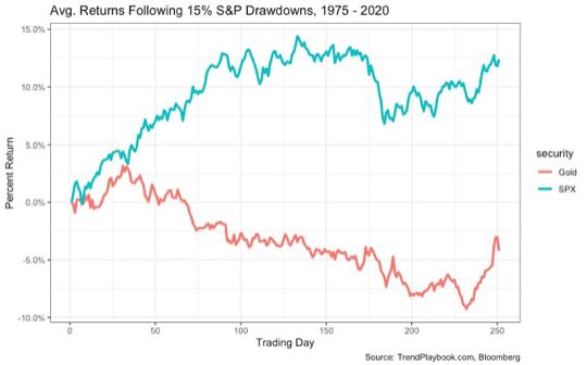 rendement gold vs S&P 500