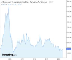Foxconn graphe bourse