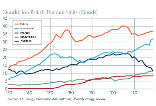 Consommation totale d'énergie aux Etats-Unis, par source