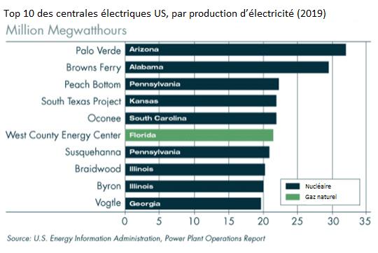 Top 10 centrales électriques USA