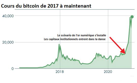 cours btc 2017/2021