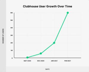 croissance utilisateurs clubhouse