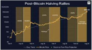 Pantera Capital graphe tendance bitcoin