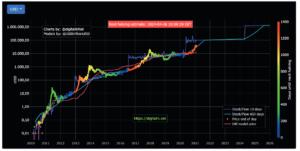 S2F halving bitcoin graphe