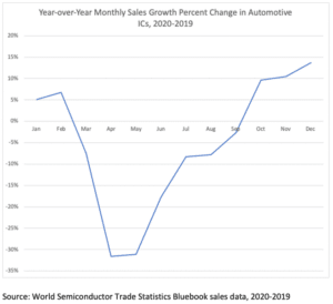 demande semi-conducteurs secteur automobile