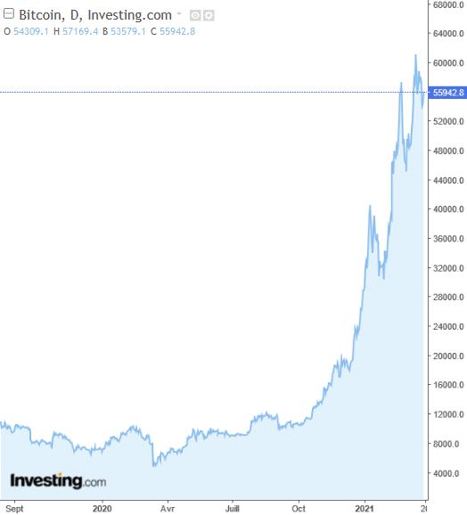 graphe bourse BTC