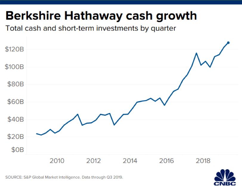 Berkshire Hathaway avait abordé 2020 avec quantité de liquidités. Infographie : CNBC