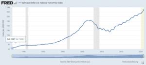 graphe marché immoblier américain