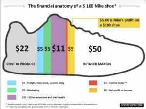 schéma profil financier de Nike